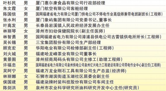 福建公示全國勞動模范、先進工作者推薦名單