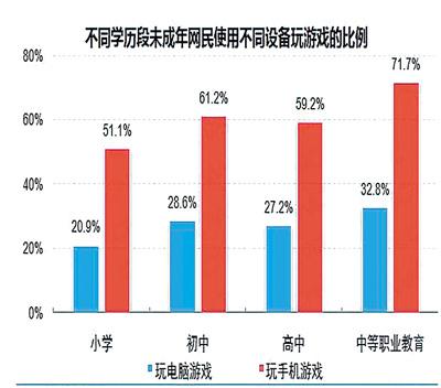 """未成年网民1.75亿中国网民""""新势力""""崛起"""