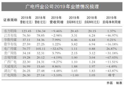 广电行业公司2019年增长乏力 期待5G时代翻身(图1)