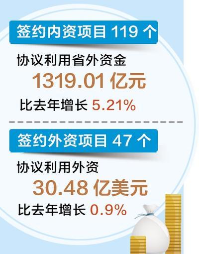 2020中國·廊坊國際經貿洽談會(網上)成绩豐碩