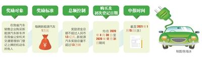 海南省启动实施新能源汽车促消费临时性政策 买新能源汽车每辆奖励1万元