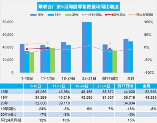乘联会:5月第二周乘用车市场零售环比增18%