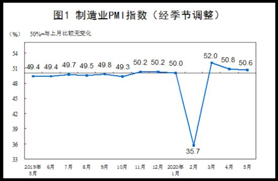 国家统计局:制造业PMI小幅回落但仍在荣枯线上