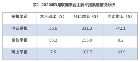 生态环境部:2020年3月大气和噪声污染环保举报较多