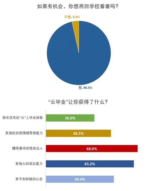 """六成受访毕业生认为今年的""""云毕业""""有着特殊纪念意义"""