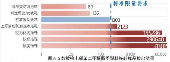 深圳市消委会:部分拖鞋样品邻苯二甲酸酯类含量超标上百倍  涉及回力、快鹿、集美