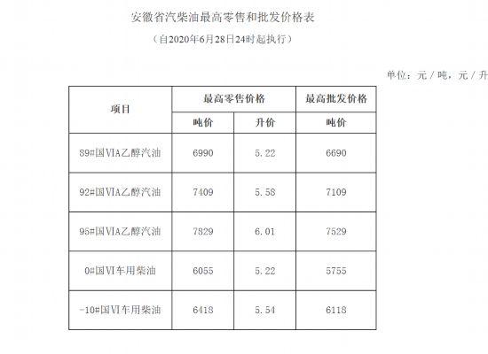 油价上调,安徽92#汽油5.58元/升95#6.01元/升