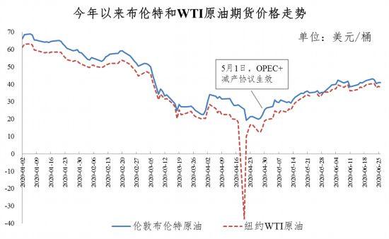 """油价""""六连停""""后迎来年内首涨"""