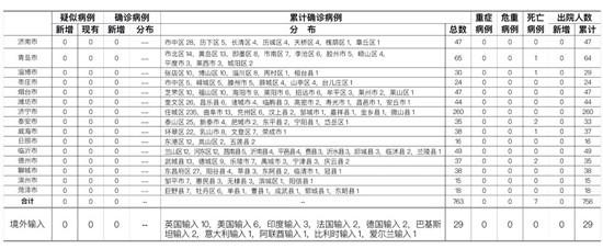 6月30日山东无新增疑似、确诊病例无新增无症状感染者
