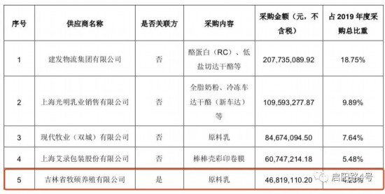 图注:前五大供应商列表,其中第五大供应商为关联企业