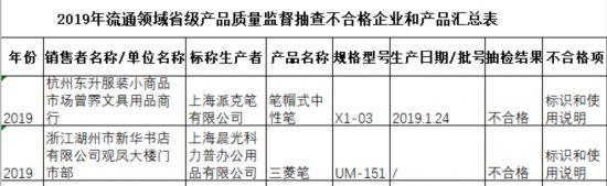 浙江文具抽查不合格率28.74% 派克笔、晨光文具产品上榜