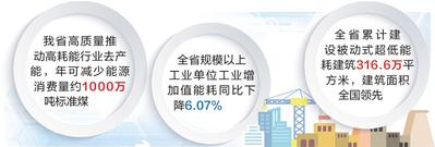 单位gdp能耗是多少_找回蓝天白云!嘉兴经开区单位GDP能耗全市最低
