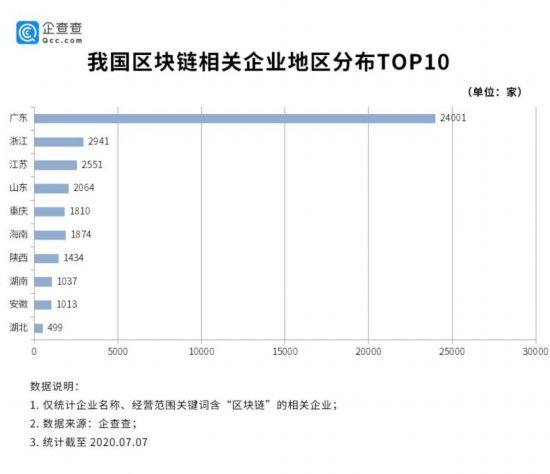区块链成职业新宠,国内相关企业逾4万家,过半在广东