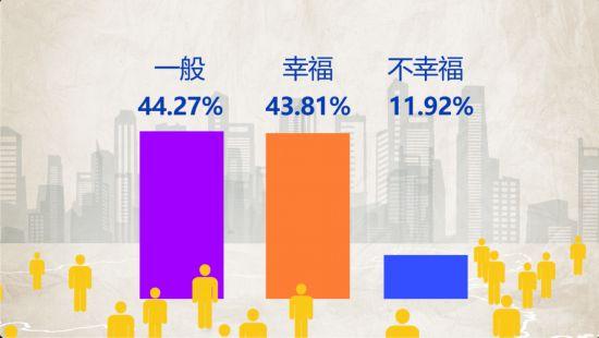 中国人の4割が「幸せ」 幸福感トップは年収12-20万元の人々