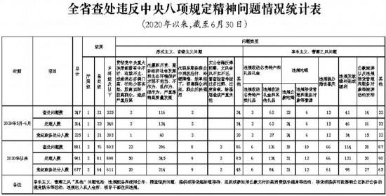 5-6月吉林省查处违反中央八项规定精神问题347起