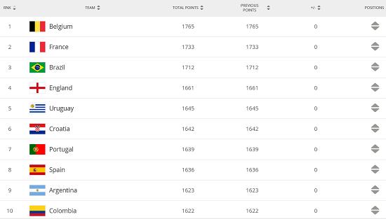 FIFA排名:比利时稳居世界第一 国足亚洲第九