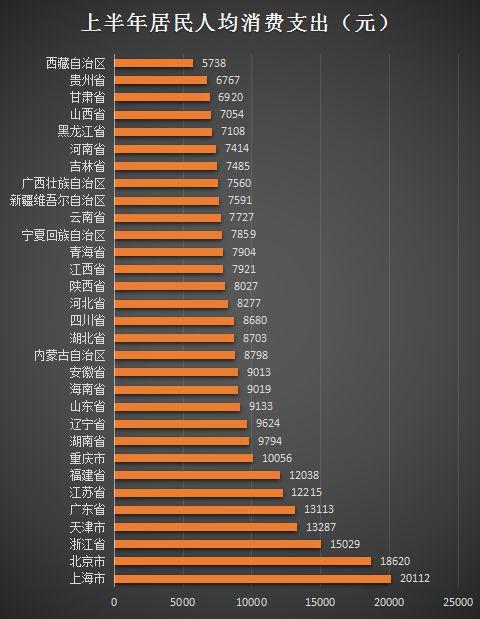 """31省份居民上半年""""花钱""""榜单 22地人均消费支出均处于万元以下"""