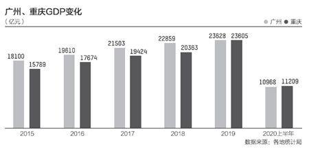 上半年GDP十强城市基本落定:重庆超过广州 南京首入榜