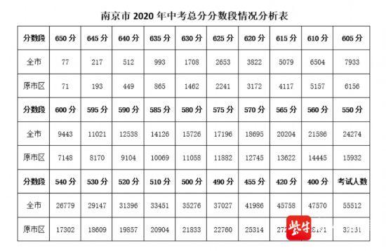 南京2020中考總分分數段出爐:650分以上77人