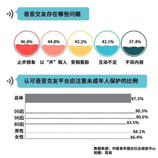 87.2%受访者直言语音交友平台应注意未成年人保护