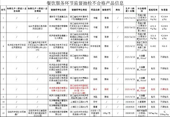 杭州海底捞一门店筷子大肠菌群不合格