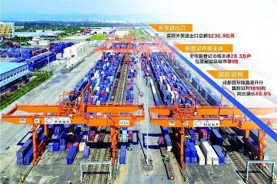 成都:上半年外贸增长23.5%,新增市场主体同比增长18.7%