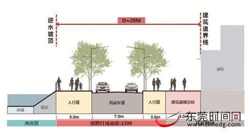 东莞:鼓励建筑配建公共空间和配套设施