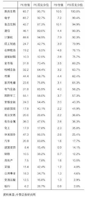 """业绩预喜率为44.16%8月市场能否""""火热"""""""