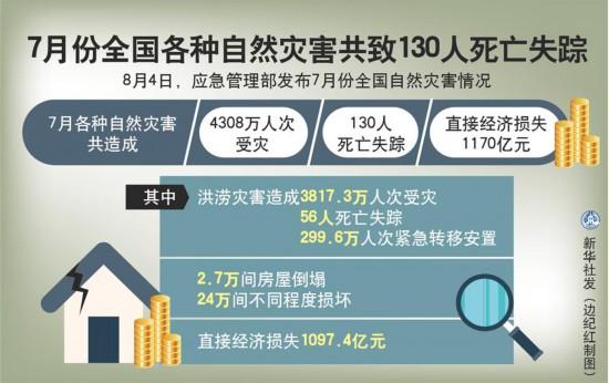 7月、中国全土の各種自然災害で延べ4308万人が被災