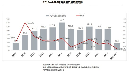 数据显示:进口车上半年供需双降 品牌结构保持稳定