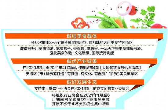 四川成都升级打造30个大运美食特色街区