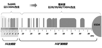 5G频段之争与战场频谱应用
