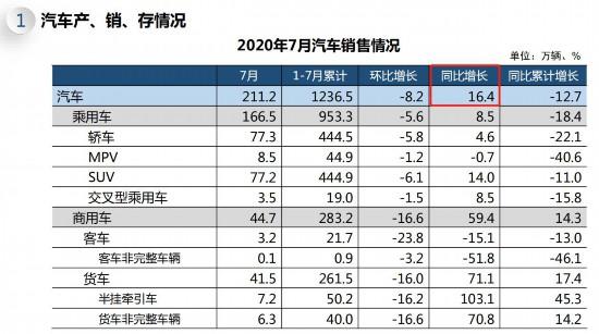 7月份,乘用车产量为172.9万辆,同比增长13.2%