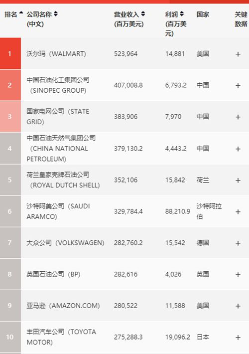 世界500强排行榜发布 中国公司数量第一次超美国