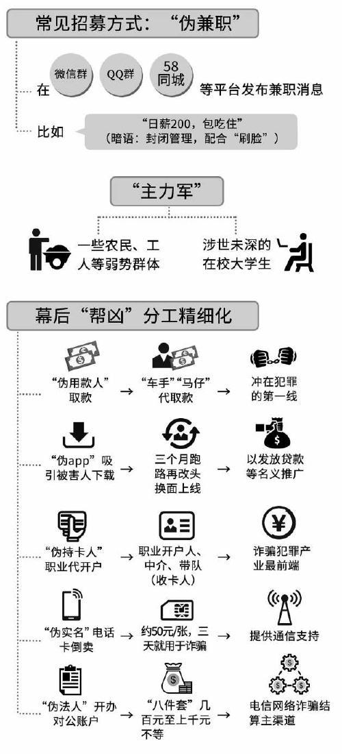 """起底电信网络诈骗幕后""""帮凶"""""""