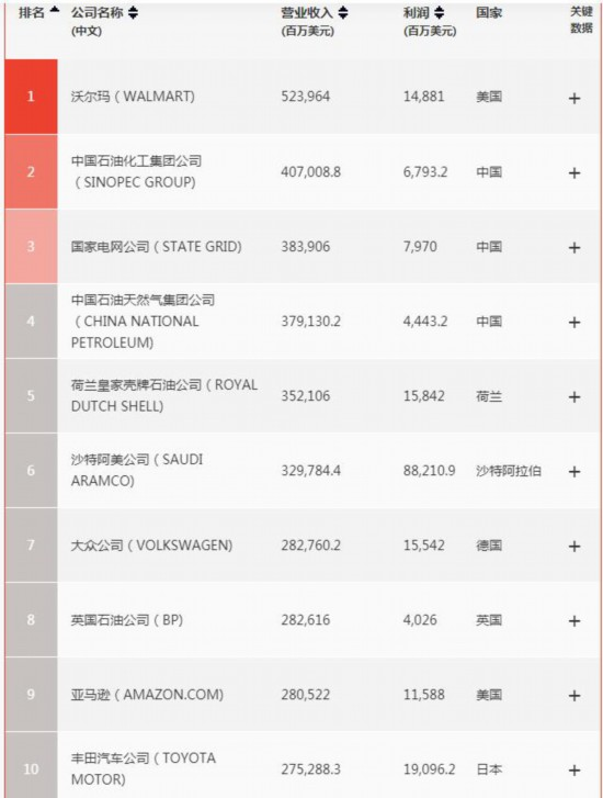《财富》世界500强:中国133家公司上榜,居全球第一