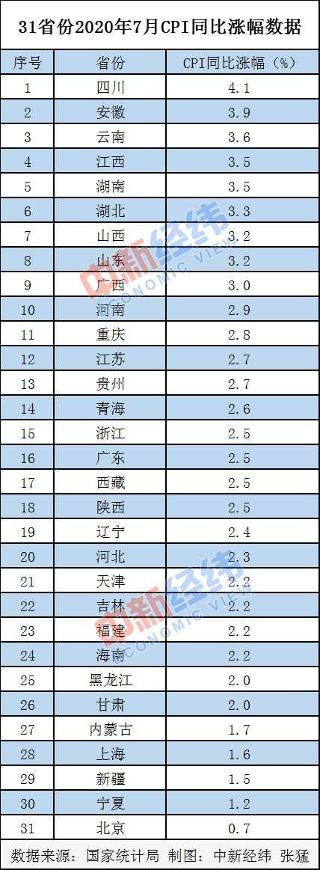 7月CPI出炉18省份CPI涨幅低于全国 四川第一北京涨幅最小