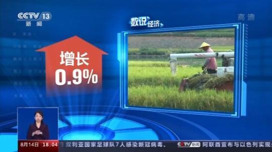 0.9%、3.5万人、1027亿元 这组数据亮出中国经济成绩单