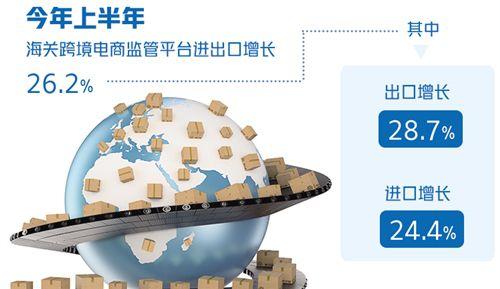 跨境电商助力外贸促稳提质