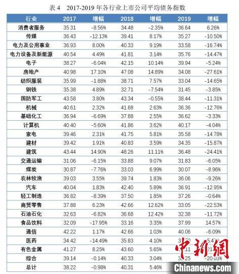2020中国上市公司债务指数发布:整体健康状况趋好