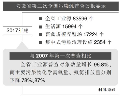 安徽省第二次全国污染源普查公报发布 十年间主要污染物排放量大幅下降