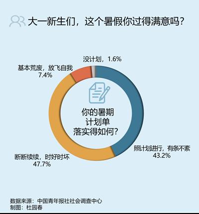 八成受訪高考生暑假過得滿意 62.7%認為轉變心態最重要