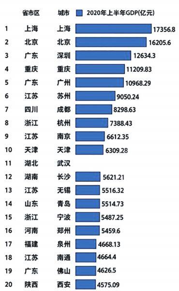 郑州上半年gdp_聚焦郑州2020年GDP突破1.2万亿