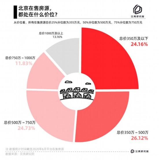 百万首付款如何北京购房?报告:350万以下二手房,超七成五环外