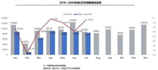 1-7月,全国共进口汽车43.0万辆,销售51.6万辆