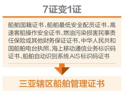 三亚推进制度创新将建立
