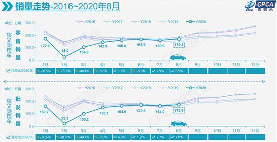 """8月车市延续快速回暖""""金九""""成色可期"""