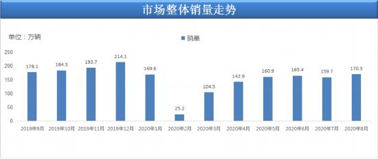 8月汽車銷量創近兩年最強正增長