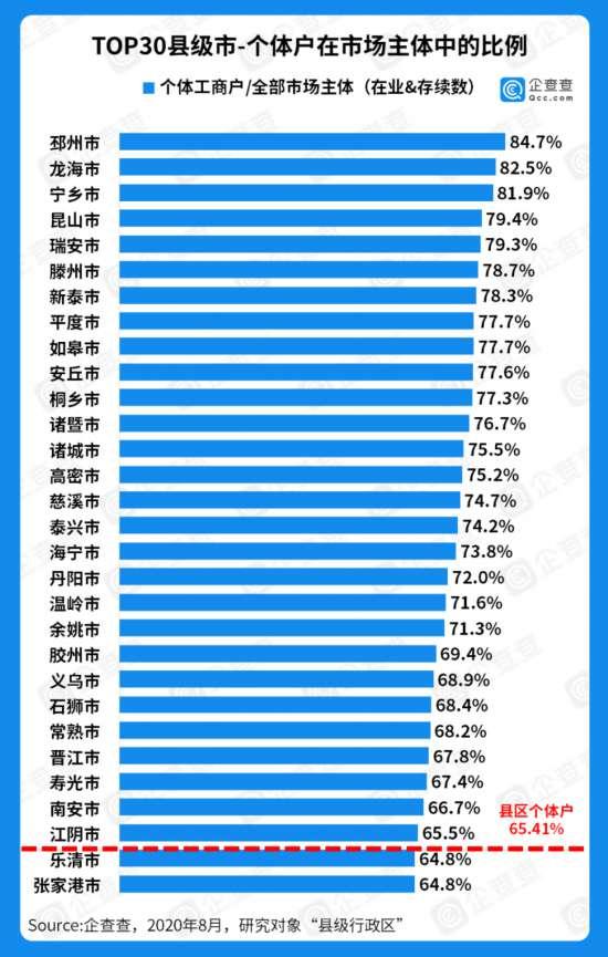 江苏个体户755.7万家 昆山个体经济活力全国最强
