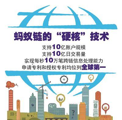 杭州区块链商用落地跑出新速度